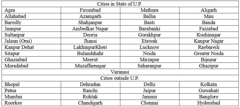 UPSEE Exam Cities